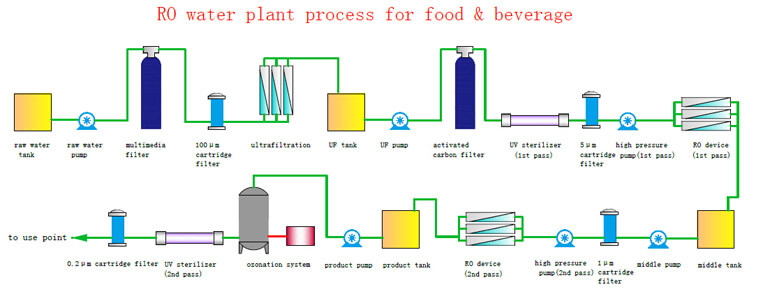 Food Beverage Water Purification System Conhoo