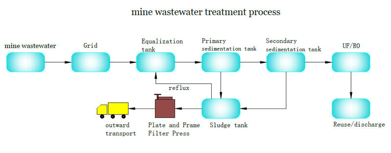 sulfur water treatment