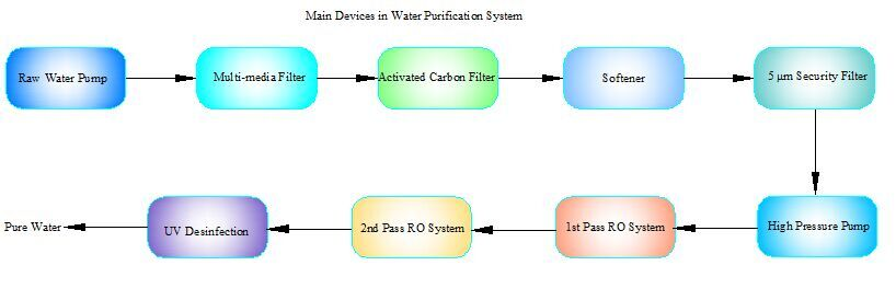 water purification essay